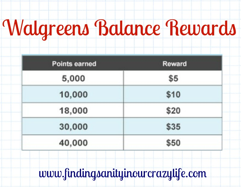 Balance Rewards sheet