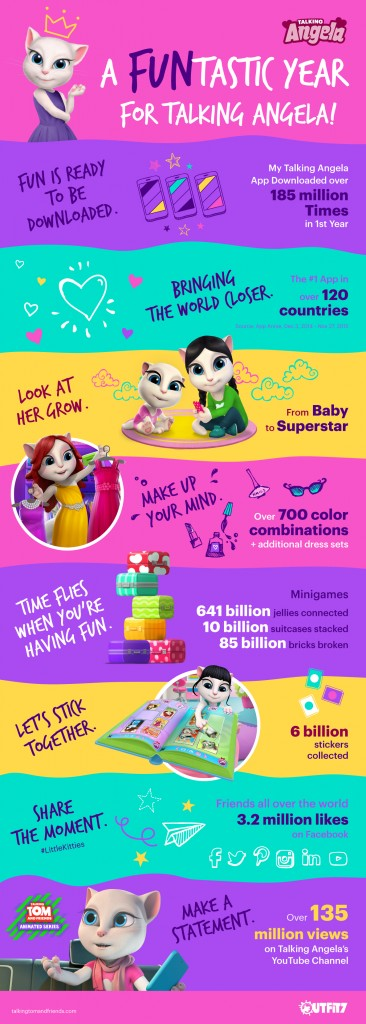 Talking Angela Infographic